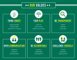 Hira Walraven Core Values