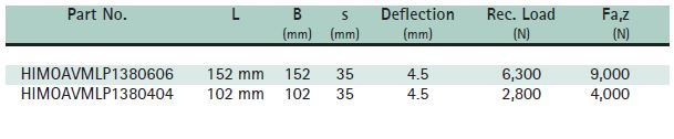 Ribbed Multi Layer Pad Size Chart