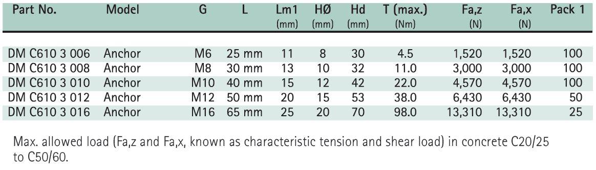 BIS Drop-in Anchors Size Chart - Hira Walraven