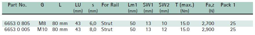BIS RapidStrut® Ball Swivel Hangers Size Chart