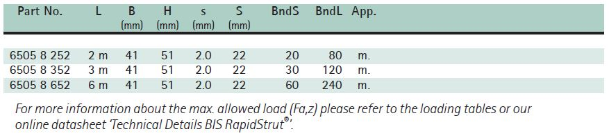 BIS RapidStrut® Fixing Rail DS 5 (BUP1000) Size Chart