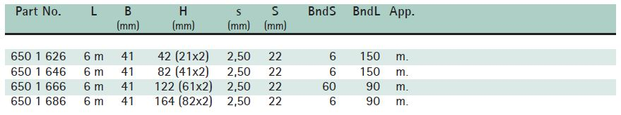 BIS RapidStrut® Fixing Rail Double (hdg) Size Chart