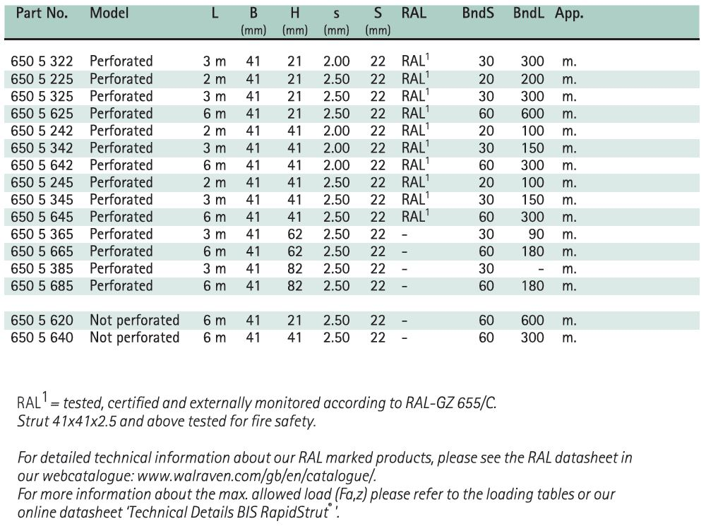 BIS RapidStrut® Fixing Rail (pg) Size Chart - Hira Walraven