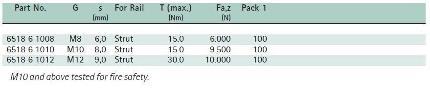 BIS RapidStrut® Slide Nut with Plastic Tabs (hdg) Size Chart