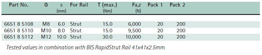 BIS RapidStrut® Slide Nuts G2 (BUP1000) Size Chart