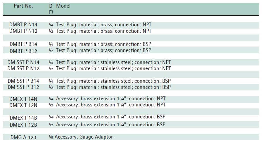 Pressure Temperature Test Plug Size Chart