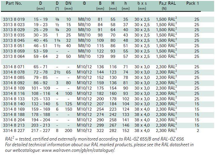 BIS Heavy Duty Clamp HD1501 Size Chart - Hira Walraven
