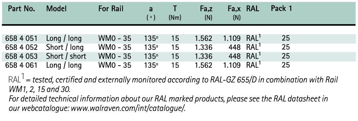 BIS RapidRail® Connectors 135° Size Chart - Hira Walraven
