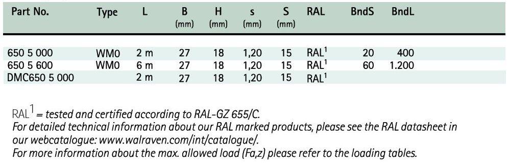 BIS RapidRail® Fixing Rail Sizechart - Hira Walraven