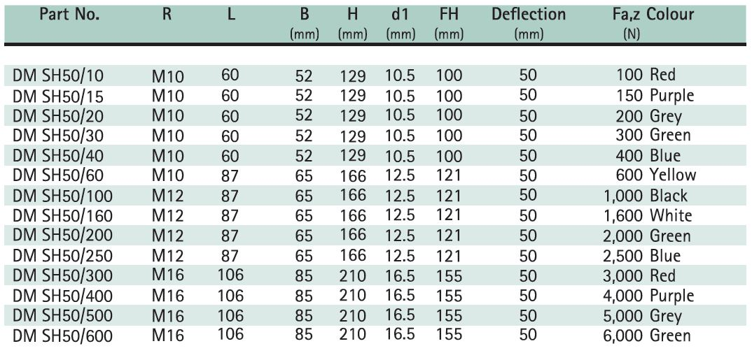 Spring Hanger - 50 mm Deflection Size Chart